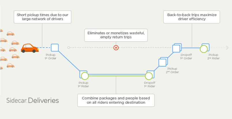People + Packages: The Future of Same-Day Delivery (via Sidecar)