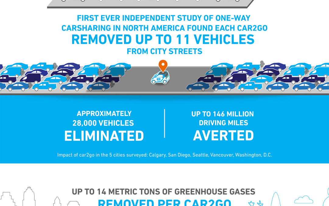 Driving Down GHG Emissions with Carsharing